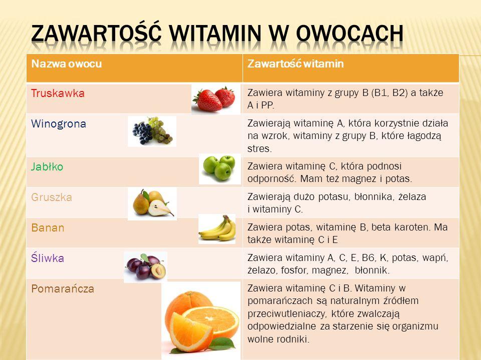 Nazwa owocuZawartość witamin Truskawka Zawiera witaminy z grupy B (B1, B2) a także A i PP. Winogrona Zawierają witaminę A, która korzystnie działa na