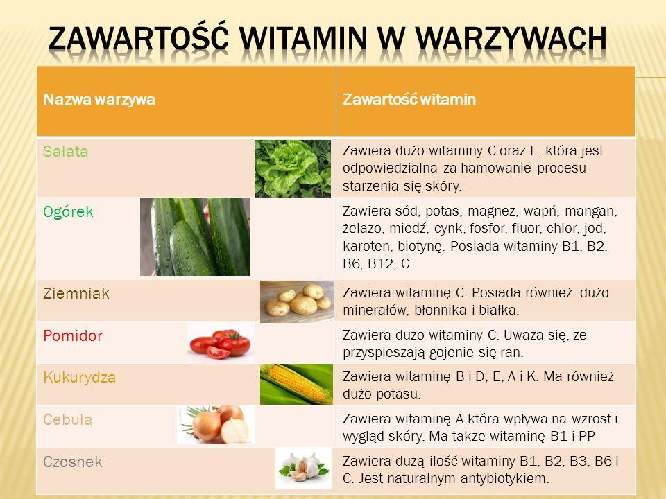 Nazwa warzywaZawartość witamin Sałata Zawiera dużo witaminy C oraz E, która jest odpowiedzialna za hamowanie procesu starzenia się skóry. Ogórek Zawie