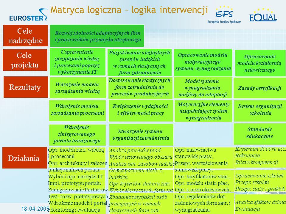 18.04.2005Warszawa Matryca logiczna – logika interwencji Cele nadrzędne Cele projektu Rezultaty Działania Usprawnienie zarządzania wiedzą i procesami