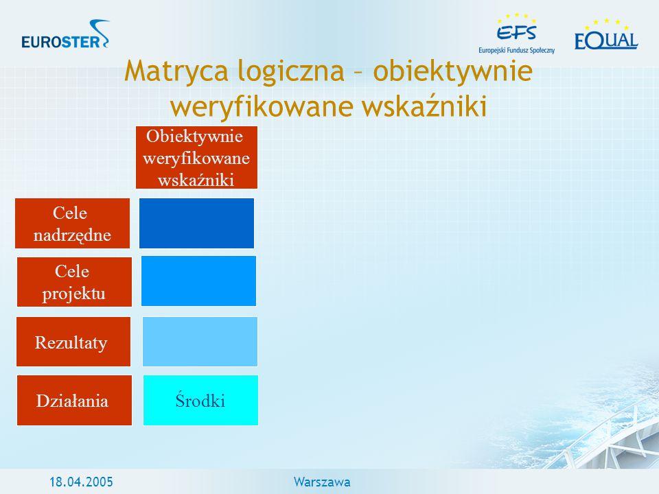 18.04.2005Warszawa Matryca logiczna – obiektywnie weryfikowane wskaźniki Cele nadrzędne Cele projektu Rezultaty Działania Obiektywnie weryfikowane wsk