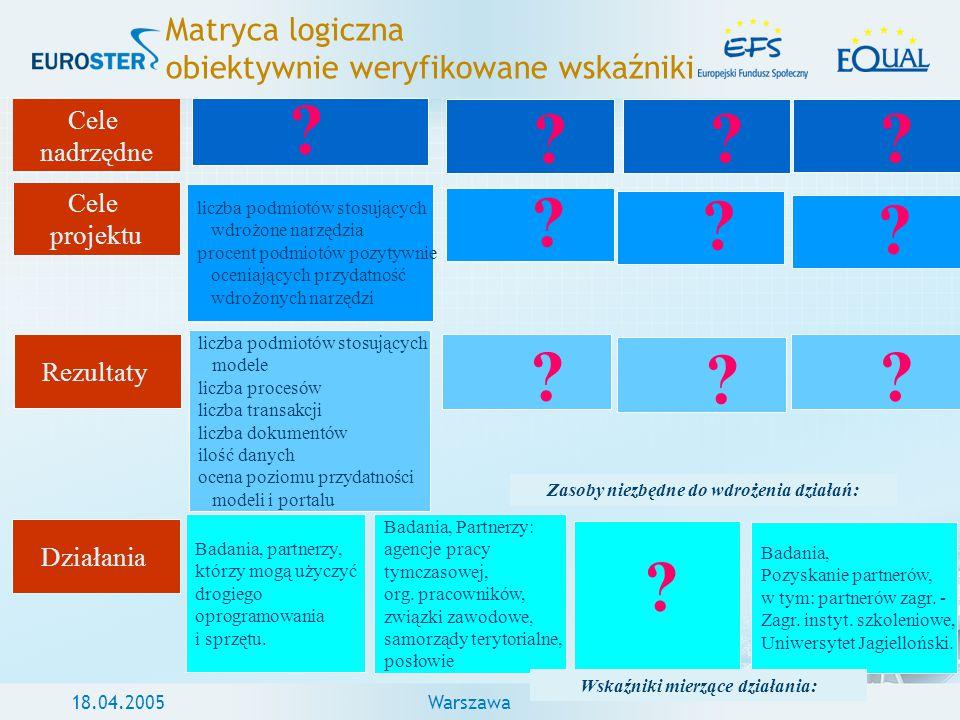 18.04.2005Warszawa Matryca logiczna obiektywnie weryfikowane wskaźniki Cele nadrzędne Cele projektu Rezultaty Działania Badania, partnerzy, którzy mog