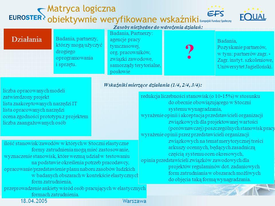 18.04.2005Warszawa Matryca logiczna obiektywnie weryfikowane wskaźniki Działania Badania, partnerzy, którzy mogą użyczyć drogiego oprogramowania i spr