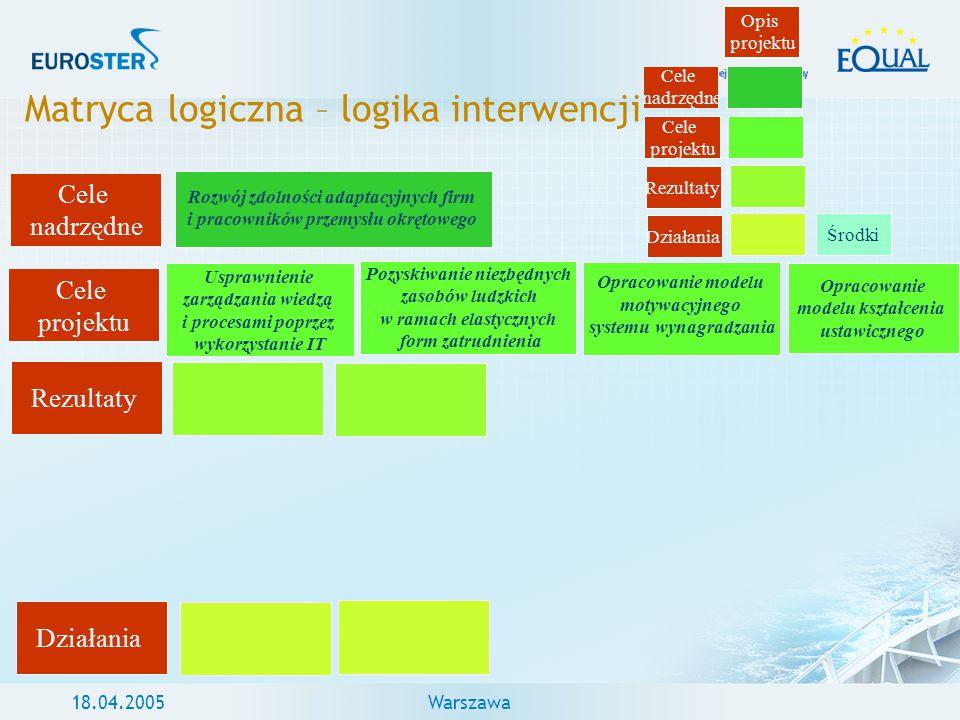 18.04.2005Warszawa Matryca logiczna – logika interwencji Cele nadrzędne Cele projektu Rezultaty Działania Opis projektu Środki Cele nadrzędne Cele pro