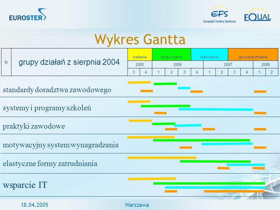 18.04.2005Warszawa Wykres Gantta lp grupy działań z sierpnia 2004 badaniaopracowanietestowanieupowszechnianie 2005200620072008 341234123412 standardy