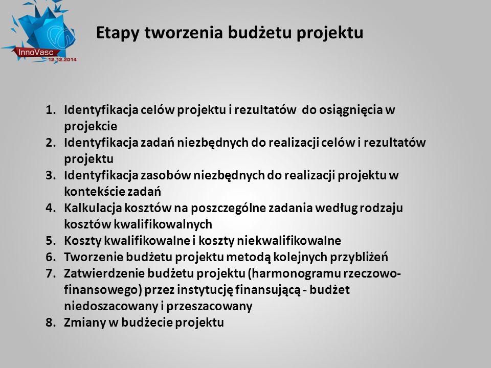 Etapy tworzenia budżetu projektu 1.Identyfikacja celów projektu i rezultatów do osiągnięcia w projekcie 2.Identyfikacja zadań niezbędnych do realizacj
