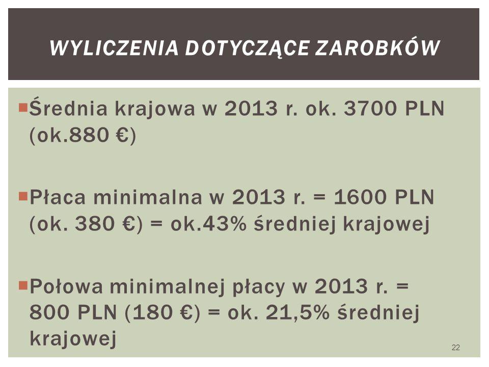  Średnia krajowa w 2013 r. ok. 3700 PLN (ok.880 €)  Płaca minimalna w 2013 r. = 1600 PLN (ok. 380 €) = ok.43% średniej krajowej  Połowa minimalnej