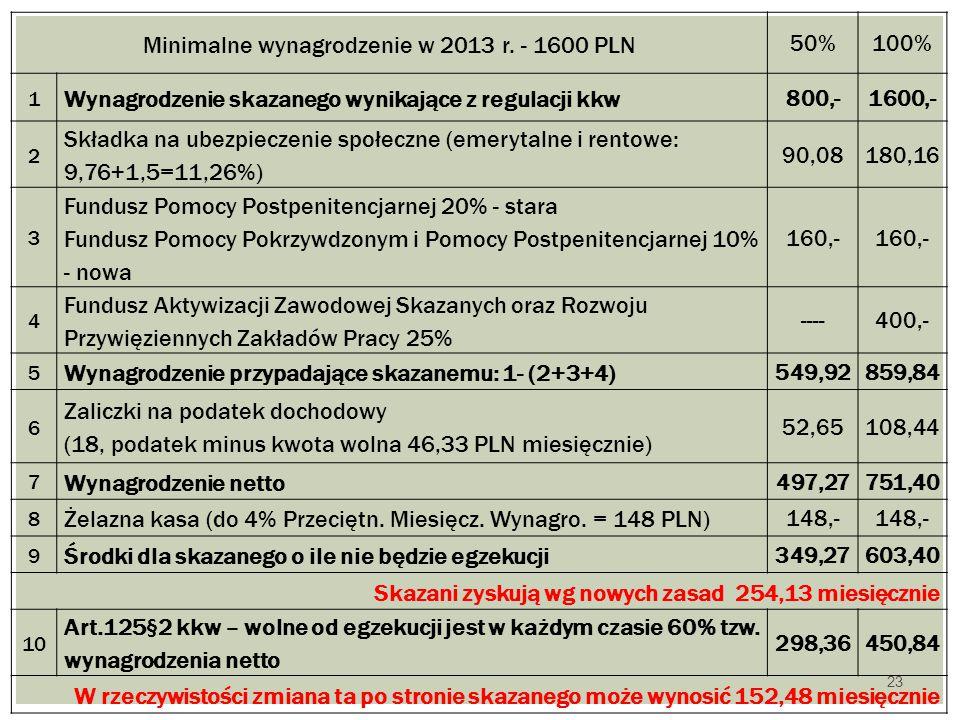 23 Minimalne wynagrodzenie w 2013 r. - 1600 PLN 50%100% 1 Wynagrodzenie skazanego wynikające z regulacji kkw 800,-1600,- 2 Składka na ubezpieczenie sp