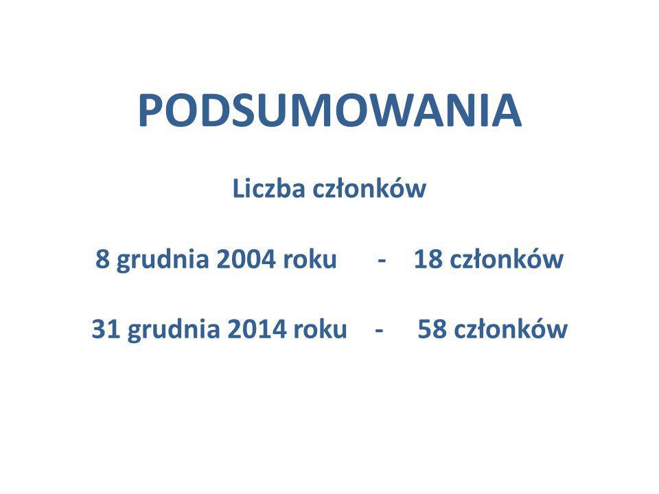 Liczba członków 8 grudnia 2004 roku - 18 członków 31 grudnia 2014 roku - 58 członków PODSUMOWANIA