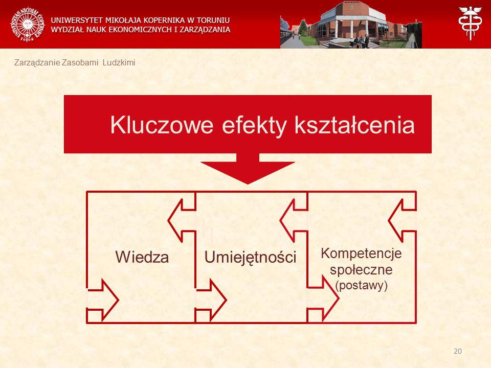 Zarządzanie Zasobami Ludzkimi Kluczowe efekty kształcenia WiedzaUmiejętności Kompetencje społeczne (postawy) 20