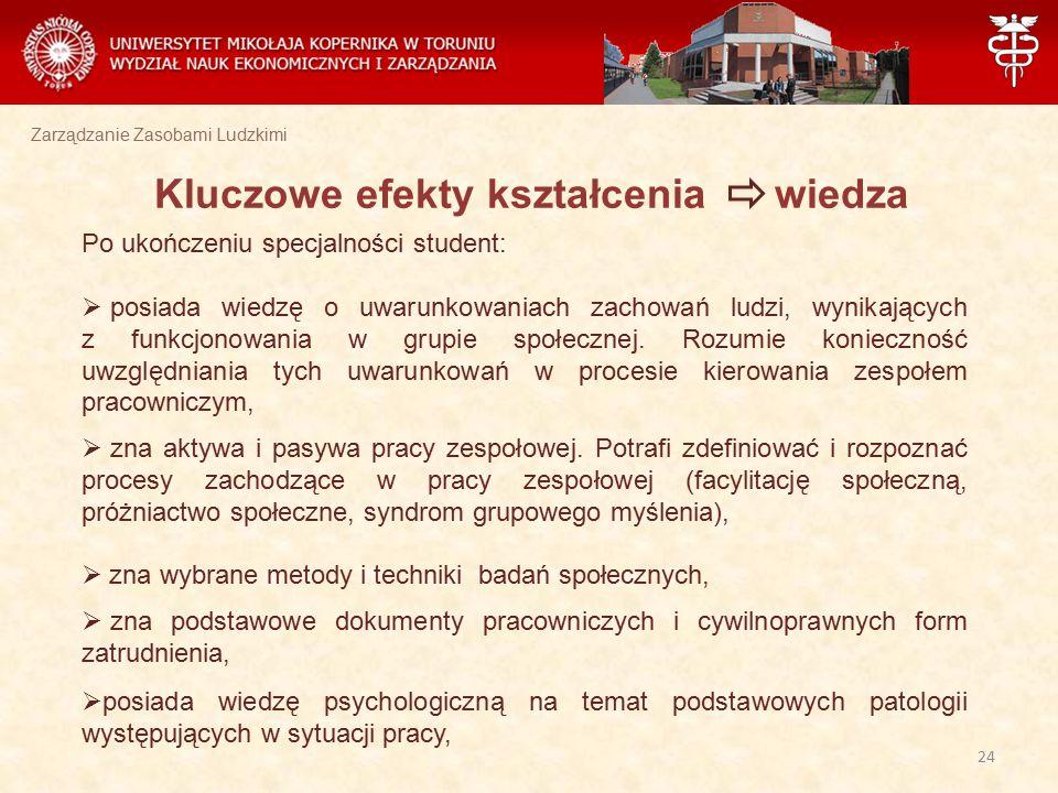 Zarządzanie Zasobami Ludzkimi Kluczowe efekty kształcenia wiedza Po ukończeniu specjalności student:  posiada wiedzę o uwarunkowaniach zachowań ludzi