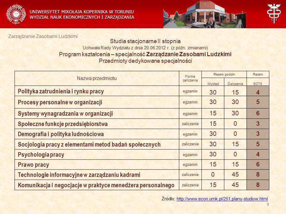 Zarządzanie Zasobami Ludzkimi Studia stacjonarne II stopnia Uchwała Rady Wydziału z dnia 20.06.2012 r. (z późn. zmianami) Program kształcenia – specja