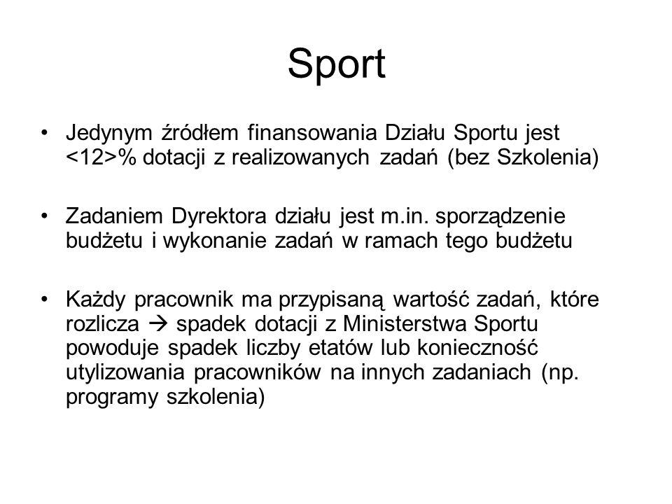 Sport Jedynym źródłem finansowania Działu Sportu jest % dotacji z realizowanych zadań (bez Szkolenia) Zadaniem Dyrektora działu jest m.in. sporządzeni