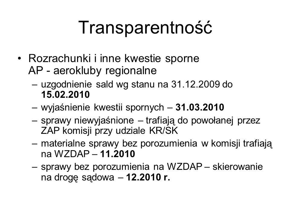 Transparentność Rozrachunki i inne kwestie sporne AP - aerokluby regionalne –uzgodnienie sald wg stanu na 31.12.2009 do 15.02.2010 –wyjaśnienie kwestii spornych – 31.03.2010 –sprawy niewyjaśnione – trafiają do powołanej przez ZAP komisji przy udziale KR/SK –materialne sprawy bez porozumienia w komisji trafiają na WZDAP – 11.2010 –sprawy bez porozumienia na WZDAP – skierowanie na drogę sądowa – 12.2010 r.