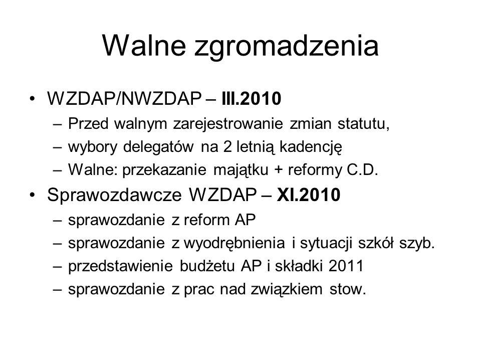 Walne zgromadzenia WZDAP/NWZDAP – III.2010 –Przed walnym zarejestrowanie zmian statutu, –wybory delegatów na 2 letnią kadencję –Walne: przekazanie majątku + reformy C.D.