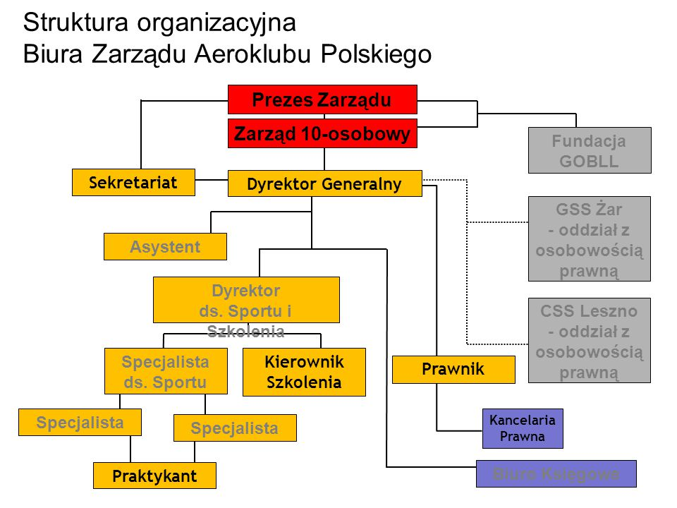 Struktura organizacyjna Biura Zarządu Aeroklubu Polskiego Zarząd 10-osobowy Sekretariat GSS Żar - oddział z osobowością prawną CSS Leszno - oddział z osobowością prawną Prezes Zarządu Kancelaria Prawna Kierownik Szkolenia Dyrektor ds.