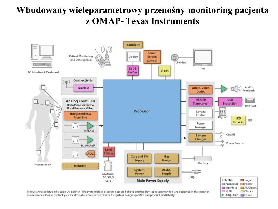 18 Wbudowany wieleparametrowy przenośny monitoring pacjenta z OMAP- Texas Instruments