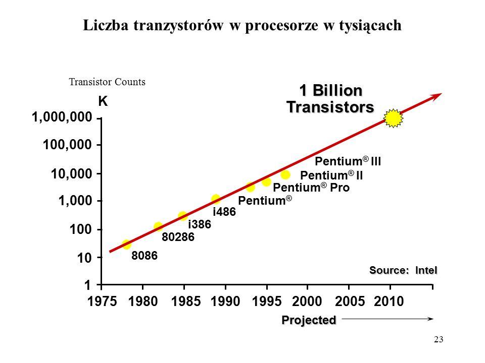 23 Liczba tranzystorów w procesorze w tysiącach Transistor Counts 1,000,000 100,000 10,000 1,000 10 100 1 19751980198519901995200020052010 8086 80286