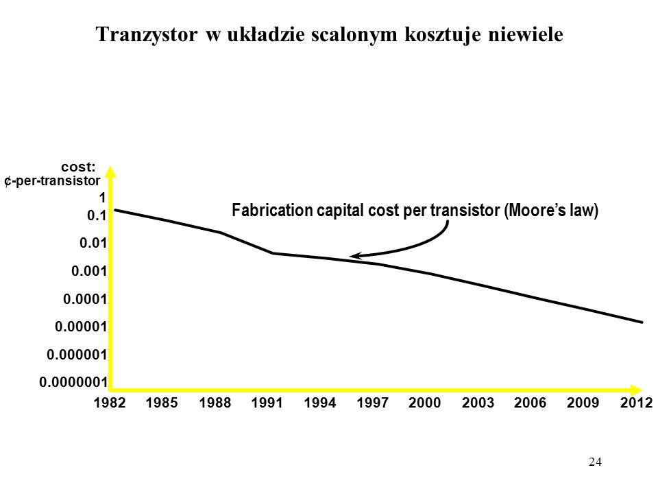24 Tranzystor w układzie scalonym kosztuje niewiele 0.0000001 0.000001 0.00001 0.0001 0.001 0.01 0.1 1 1982198519881991 1994 199720002003200620092012