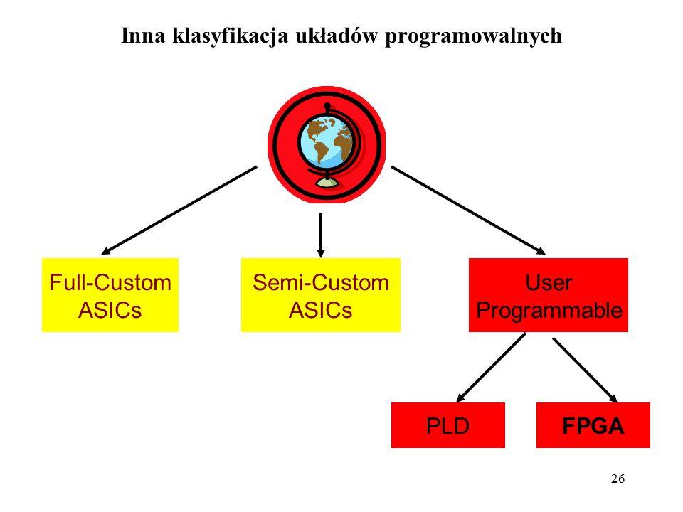 26 Inna klasyfikacja układów programowalnych Full-Custom ASICs Semi-Custom ASICs User Programmable PLDFPGA