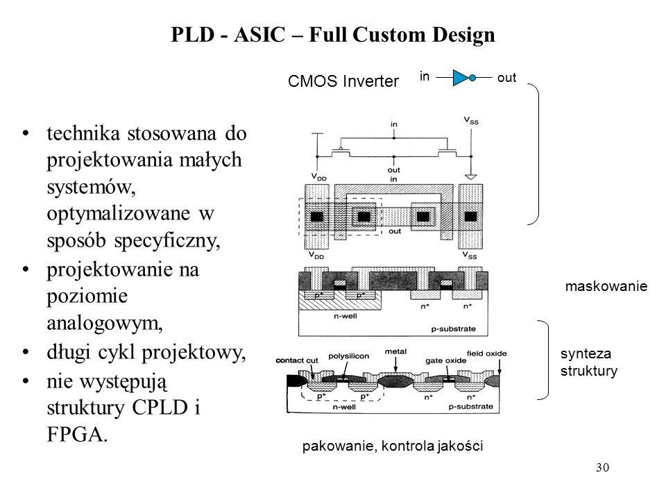 30 PLD - ASIC – Full Custom Design CMOS Inverter in out synteza struktury pakowanie, kontrola jakości maskowanie technika stosowana do projektowania m