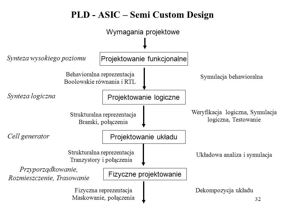 32 PLD - ASIC – Semi Custom Design Wymagania projektowe Projektowanie logiczne Projektowanie układu Fizyczne projektowanie Synteza wysokiego poziomu B