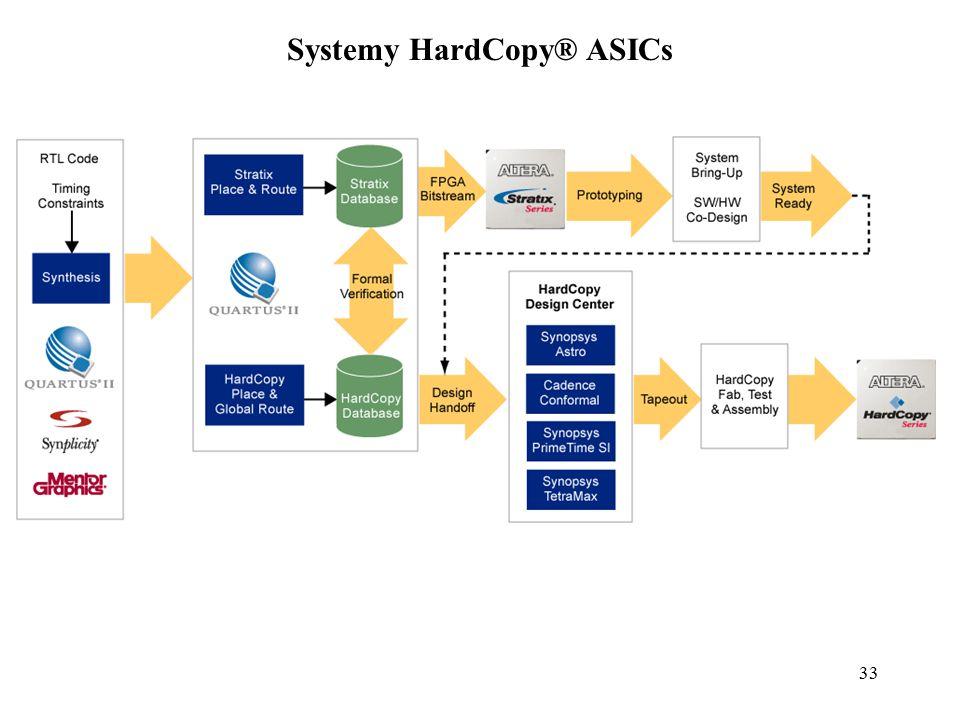 33 Systemy HardCopy® ASICs