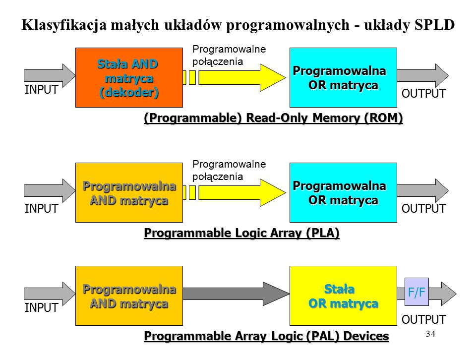 34 Klasyfikacja małych układów programowalnych - układy SPLD Stała AND matryca (dekoder) Programowalna OR matryca Programowalne połączenia (Programmab
