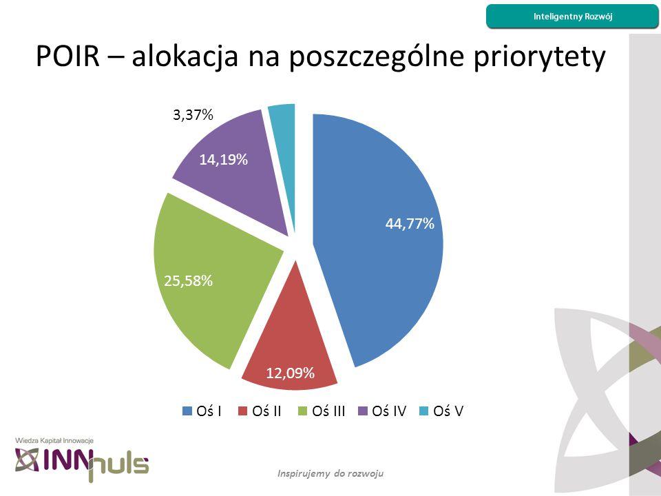 Inspirujemy do rozwoju POIR – alokacja na poszczególne priorytety NCBiR