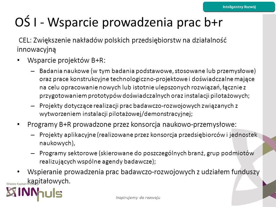 OŚ I - Wsparcie prowadzenia prac b+r Inspirujemy do rozwoju CEL: Zwiększenie nakładów polskich przedsiębiorstw na działalność innowacyjną Wsparcie pro