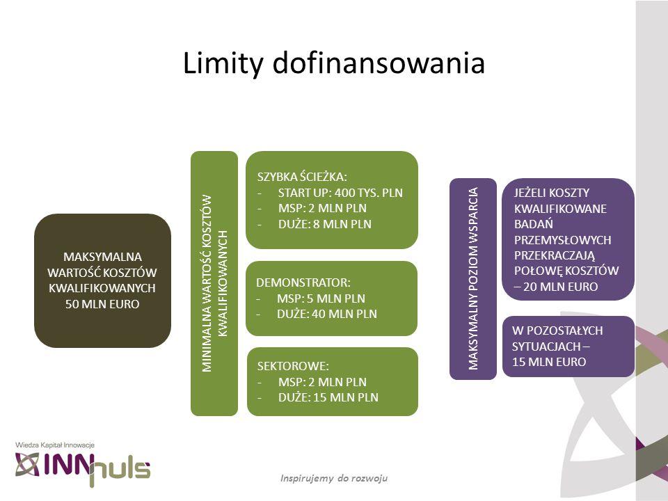 Limity dofinansowania Inspirujemy do rozwoju SZYBKA ŚCIEŻKA: -START UP: 400 TYS. PLN -MSP: 2 MLN PLN -DUŻE: 8 MLN PLN DEMONSTRATOR: -MSP: 5 MLN PLN -D