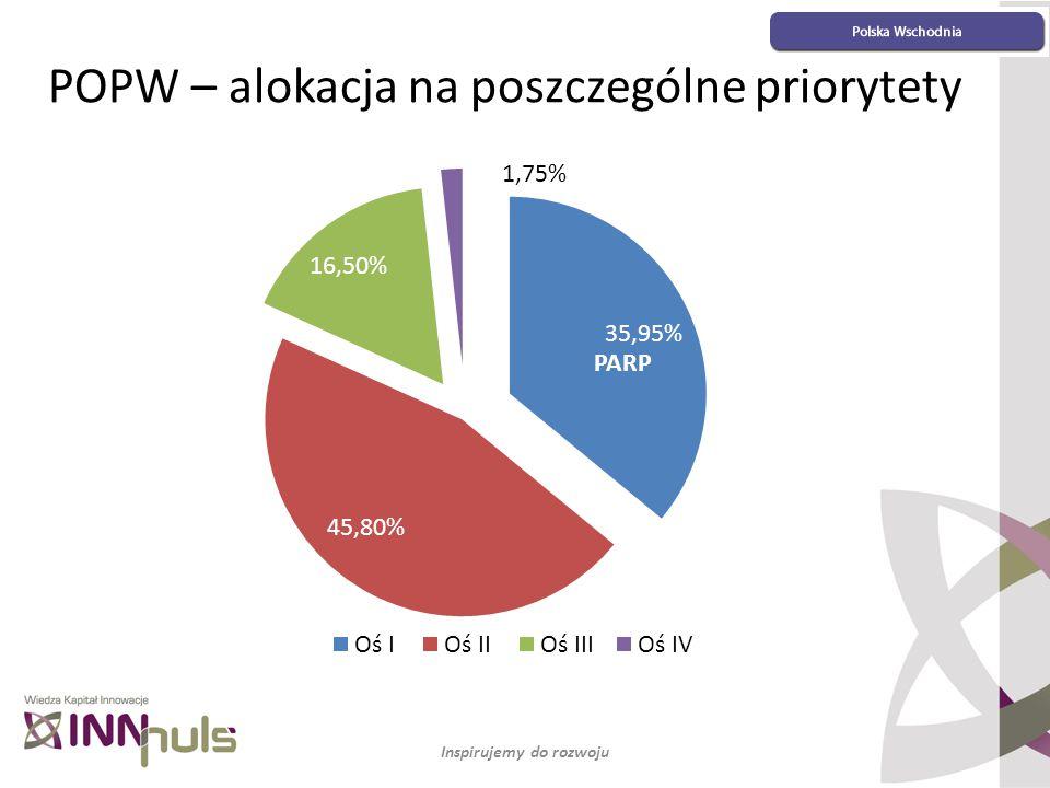 Inspirujemy do rozwoju POPW – alokacja na poszczególne priorytety PARP