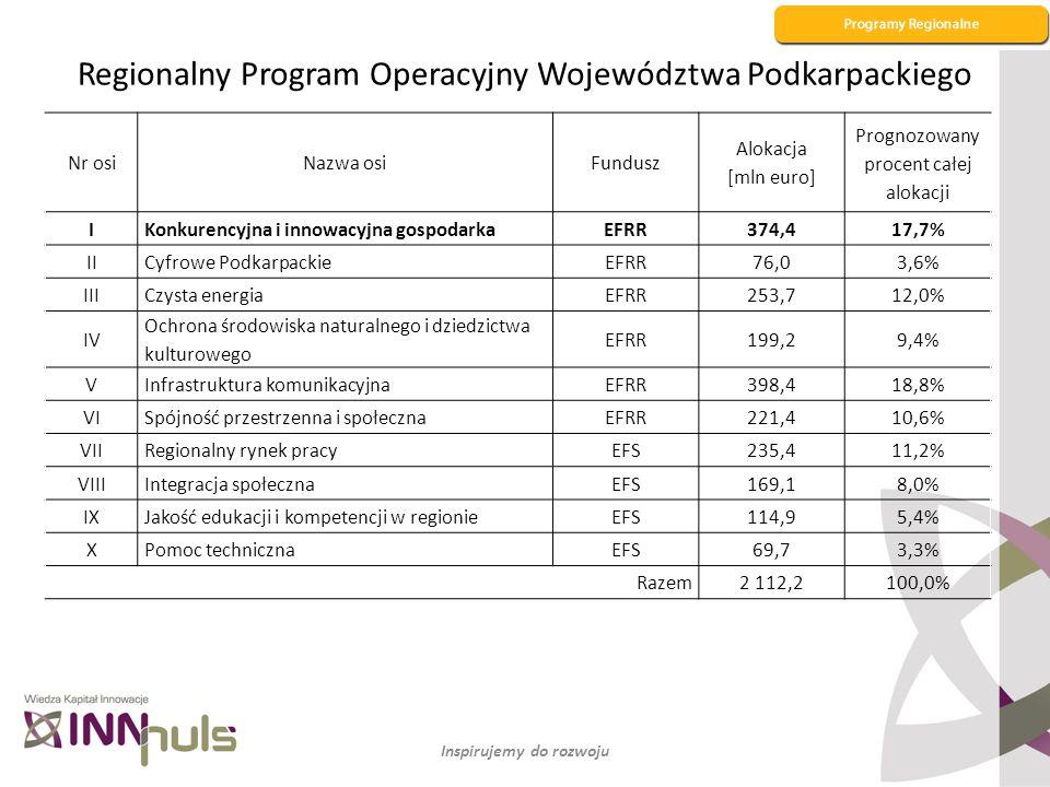 Regionalny Program Operacyjny Województwa Podkarpackiego Nr osiNazwa osiFundusz Alokacja [mln euro] Prognozowany procent całej alokacji IKonkurencyjna