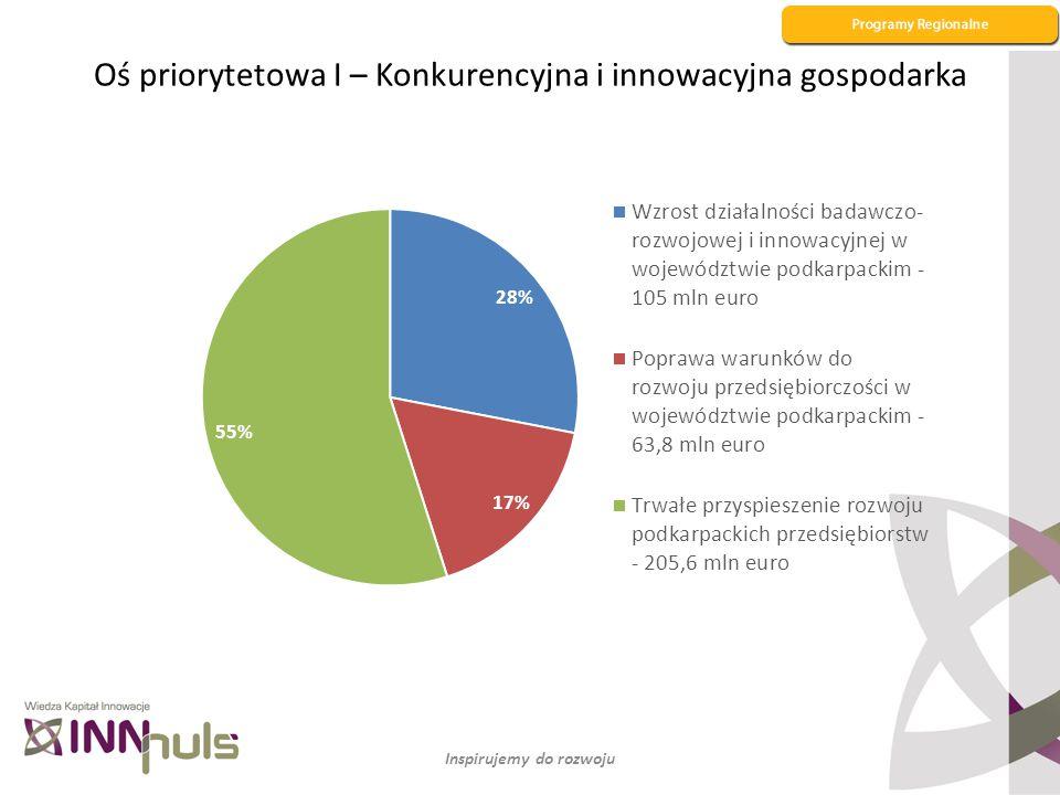 Oś priorytetowa I – Konkurencyjna i innowacyjna gospodarka Inspirujemy do rozwoju