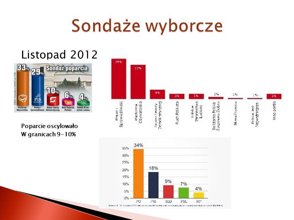 Listopad 2012 Poparcie oscylowało W granicach 9-10%