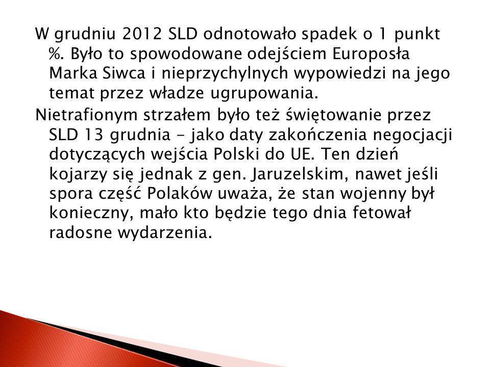 W grudniu 2012 SLD odnotowało spadek o 1 punkt %.