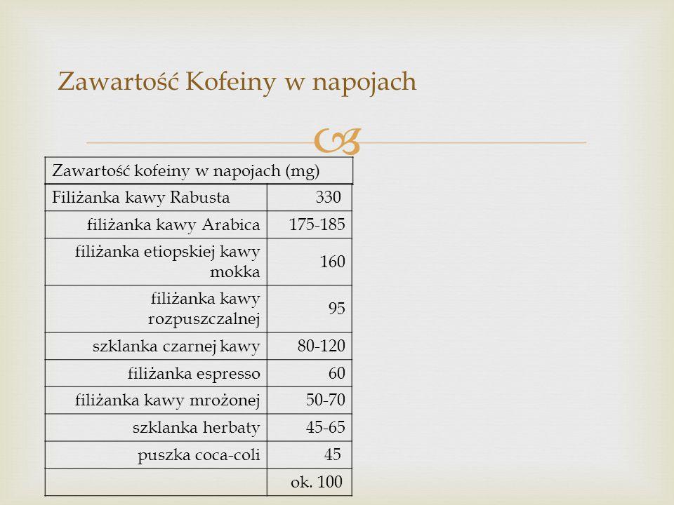   Kawa luwak (kopi luwak) to najdroższa kawa świata - jej filiżanka kosztuje niemal 100 zł.