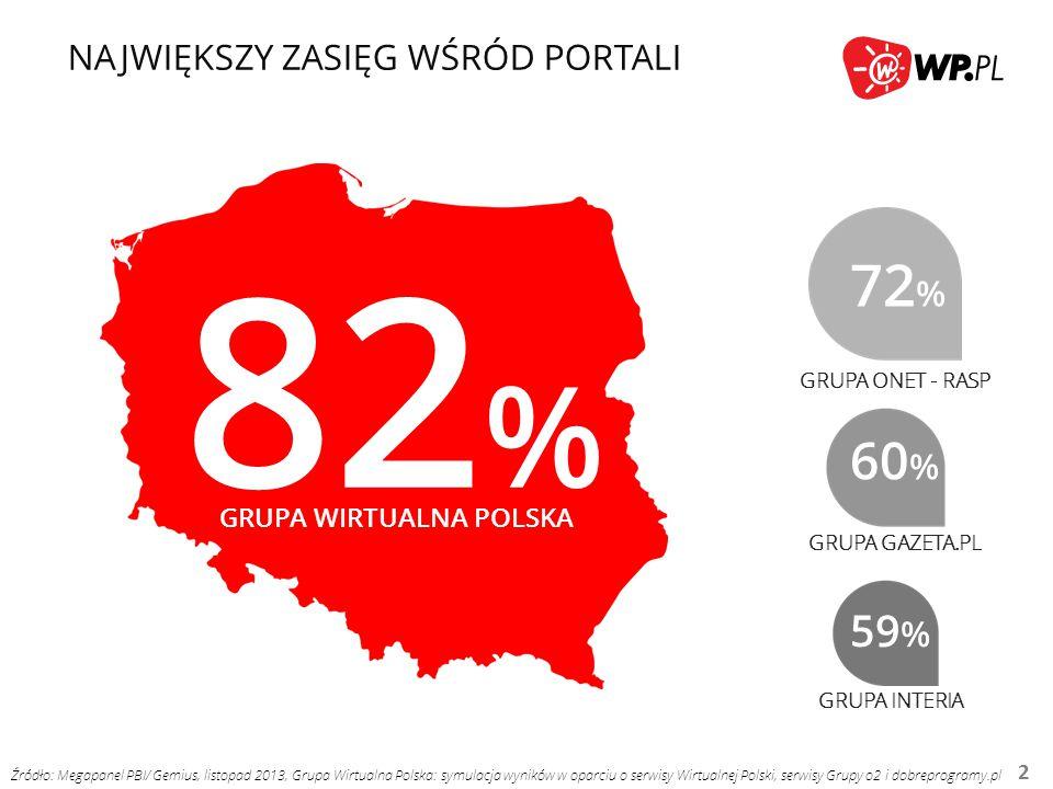 NR 1 WŚRÓD PORTALI (REAL USERS) 3 17,4 15,3 12,8 12,6 GRUPA ONET - RASP GRUPA INTERIA GRUPA GAZETA.PL MLN RU Źródło: Megapanel PBI/ Gemius, listopad 2013, Grupa Wirtualna Polska: symulacja wyników w oparciu o serwisy Wirtualnej Polski, serwisy Grupy o2 i dobreprogramy.pl GRUPA WIRTUALNA POLSKA