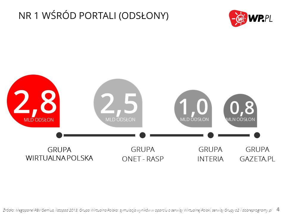 NR 1 W POCZCIE E-MAIL 5 8,5 MLN RU 4,7 MLN RU 4,5 MLN RU GRUPA WIRTUALNA POLSKA GRUPA GOOGLE GRUPA ONET - RASP 12,4 MLN KONT Źródło: Megapanel PBI/ Gemius, listopad 2013, Grupa Wirtualna Polska: symulacja wyników w oparciu o serwisy Wirtualnej Polski, serwisy Grupy o2 i dobreprogramy.pl * Źródło: dane wewnętrzne, styczeń 2014 *