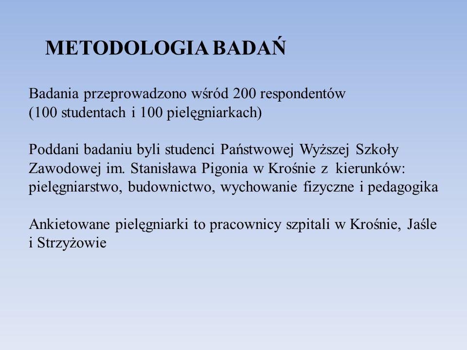 Badania przeprowadzono wśród 200 respondentów (100 studentach i 100 pielęgniarkach) Poddani badaniu byli studenci Państwowej Wyższej Szkoły Zawodowej