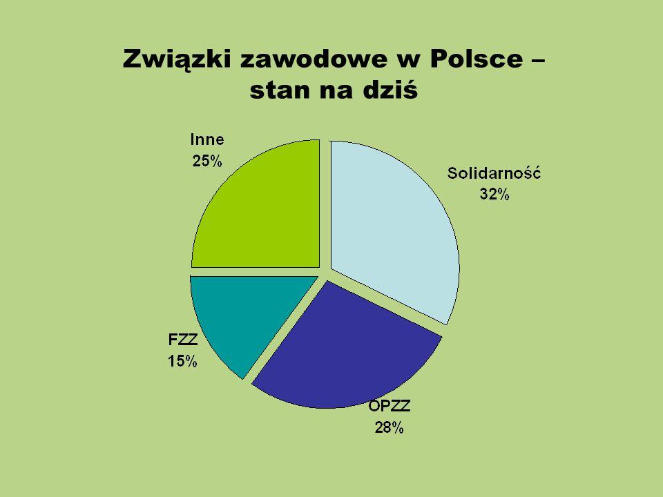 Związki zawodowe w Polsce – stan na dziś