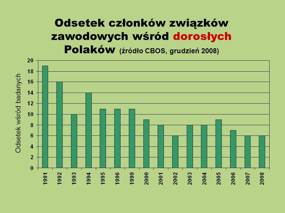 Odsetek członków związków zawodowych wśród dorosłych Polaków (źródło CBOS, grudzień 2008) Odsetek wśród badanych