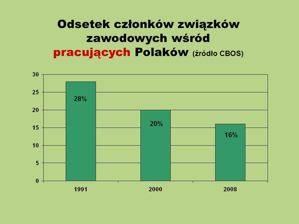 Odsetek członków związków zawodowych wśród pracujących Polaków (źródło CBOS)
