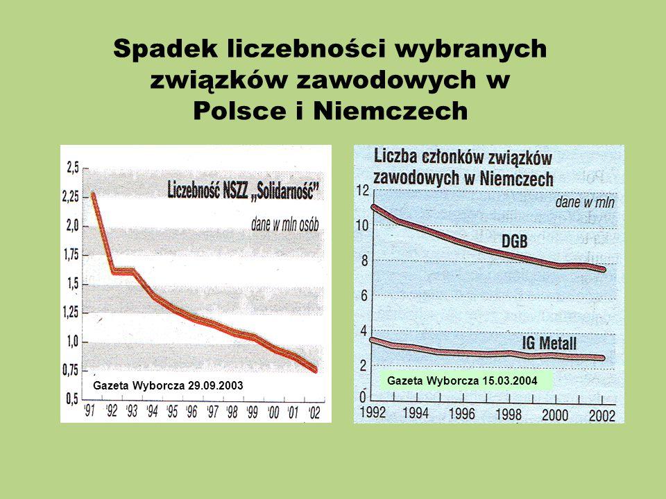 Spadek liczebności wybranych związków zawodowych w Polsce i Niemczech Gazeta Wyborcza 29.09.2003 Gazeta Wyborcza 15.03.2004