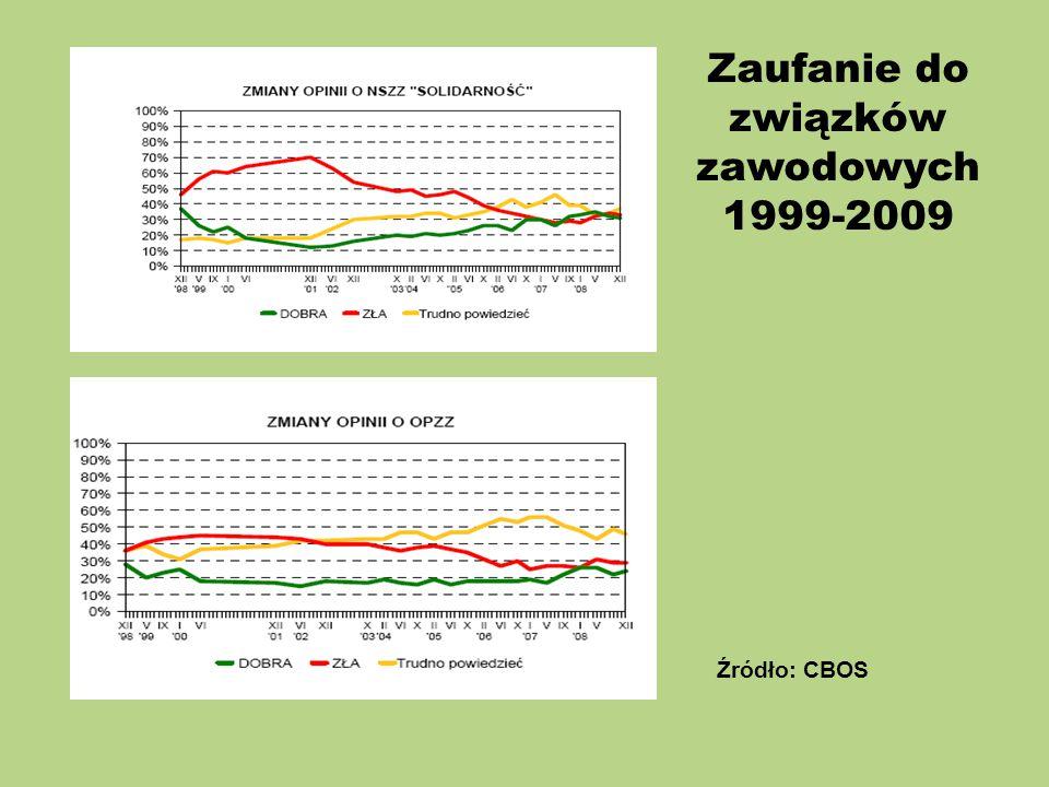 Zaufanie do związków zawodowych 1999-2009 Źródło: CBOS