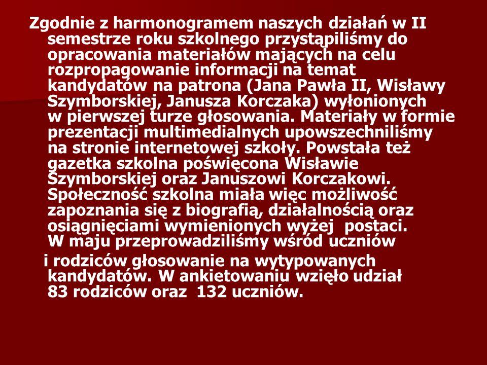 Zgodnie z harmonogramem naszych działań w II semestrze roku szkolnego przystąpiliśmy do opracowania materiałów mających na celu rozpropagowanie informacji na temat kandydatów na patrona (Jana Pawła II, Wisławy Szymborskiej, Janusza Korczaka) wyłonionych w pierwszej turze głosowania.