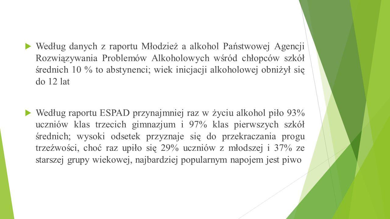  Według danych z raportu Młodzież a alkohol Państwowej Agencji Rozwiązywania Problemów Alkoholowych wśród chłopców szkół średnich 10 % to abstynenci;