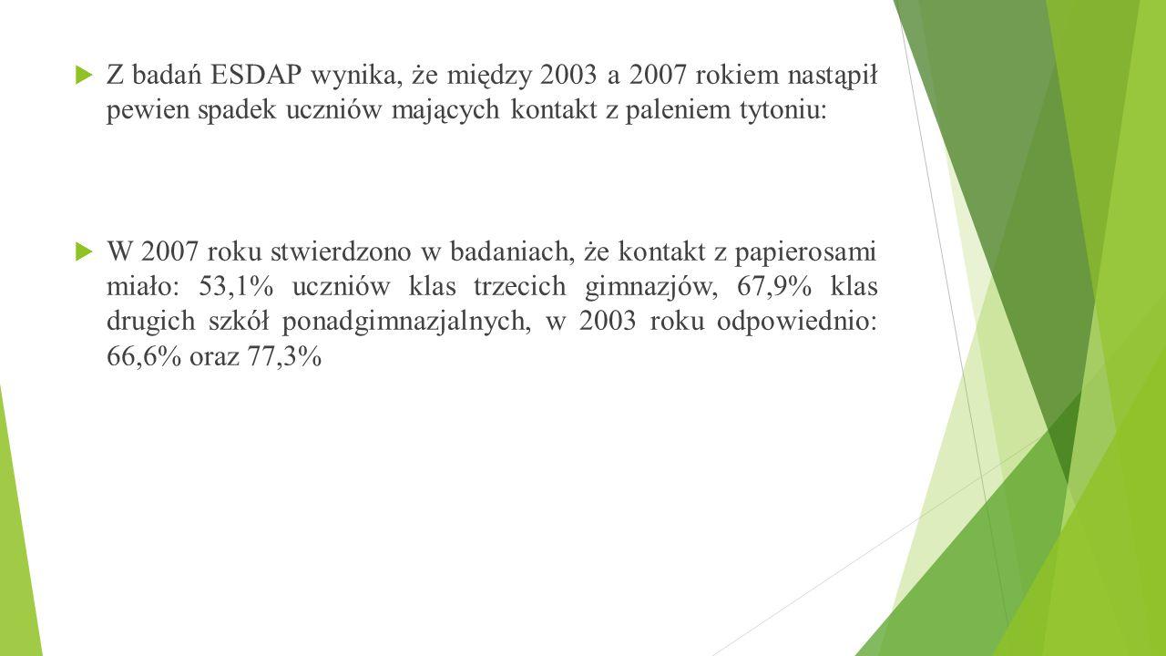 Z badań ESDAP wynika, że między 2003 a 2007 rokiem nastąpił pewien spadek uczniów mających kontakt z paleniem tytoniu:  W 2007 roku stwierdzono w b