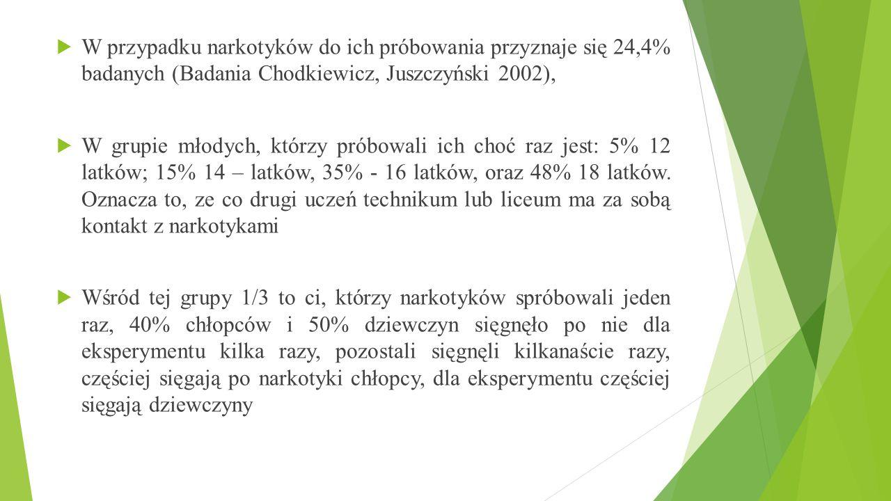  W przypadku narkotyków do ich próbowania przyznaje się 24,4% badanych (Badania Chodkiewicz, Juszczyński 2002),  W grupie młodych, którzy próbowali