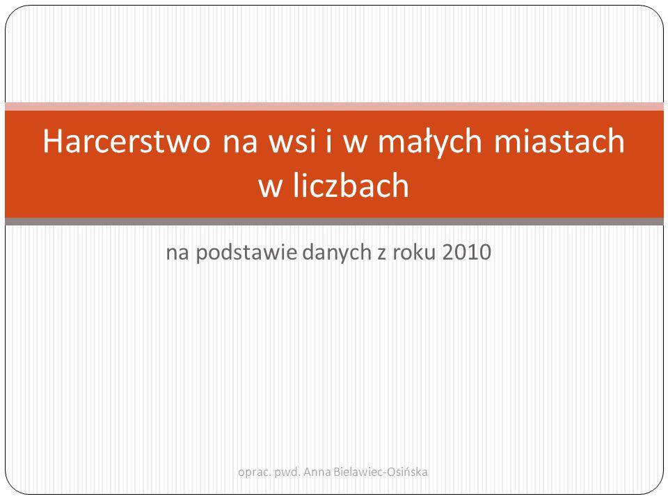 na podstawie danych z roku 2010 Harcerstwo na wsi i w małych miastach w liczbach oprac. pwd. Anna Bielawiec-Osińska