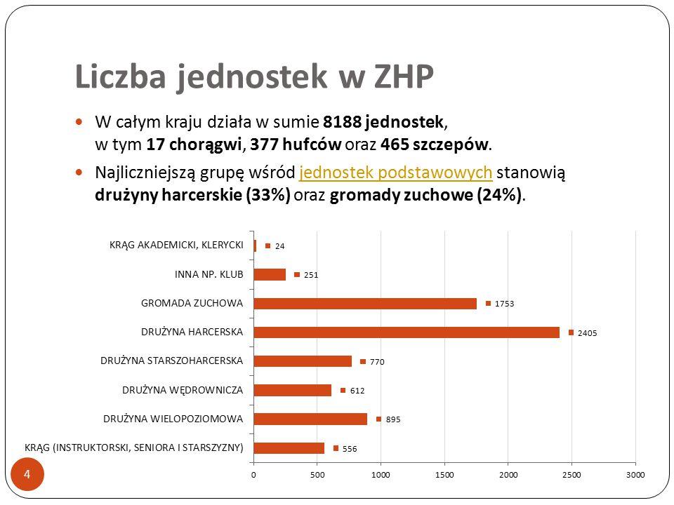 Liczba jednostek w ZHP 4 W całym kraju działa w sumie 8188 jednostek, w tym 17 chorągwi, 377 hufców oraz 465 szczepów. Najliczniejszą grupę wśród jedn